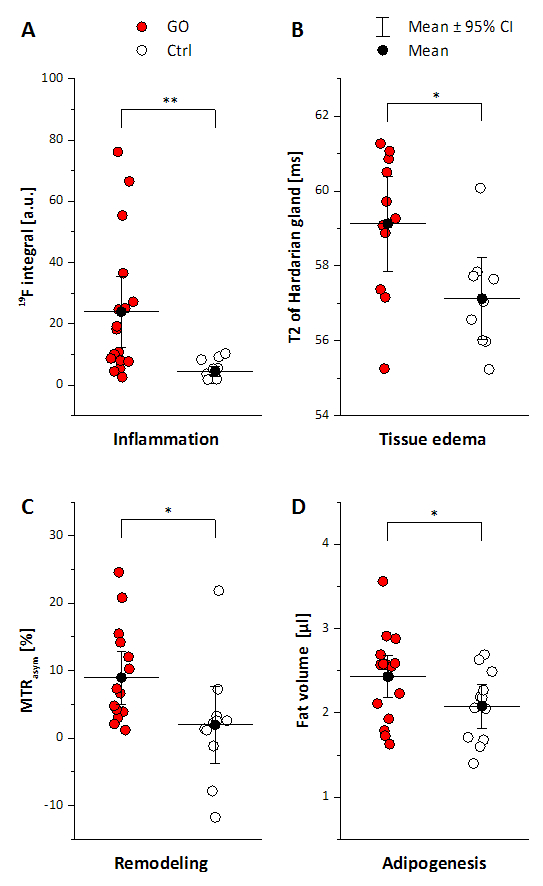 2fd59d097730cc Figure 2: Quantification of MRI data for GO and Ctrl mice (A) 19F integral  in vicinity of the orbit, (B) T2 of the Harderian gland, (C) CEST contrast  in the ...