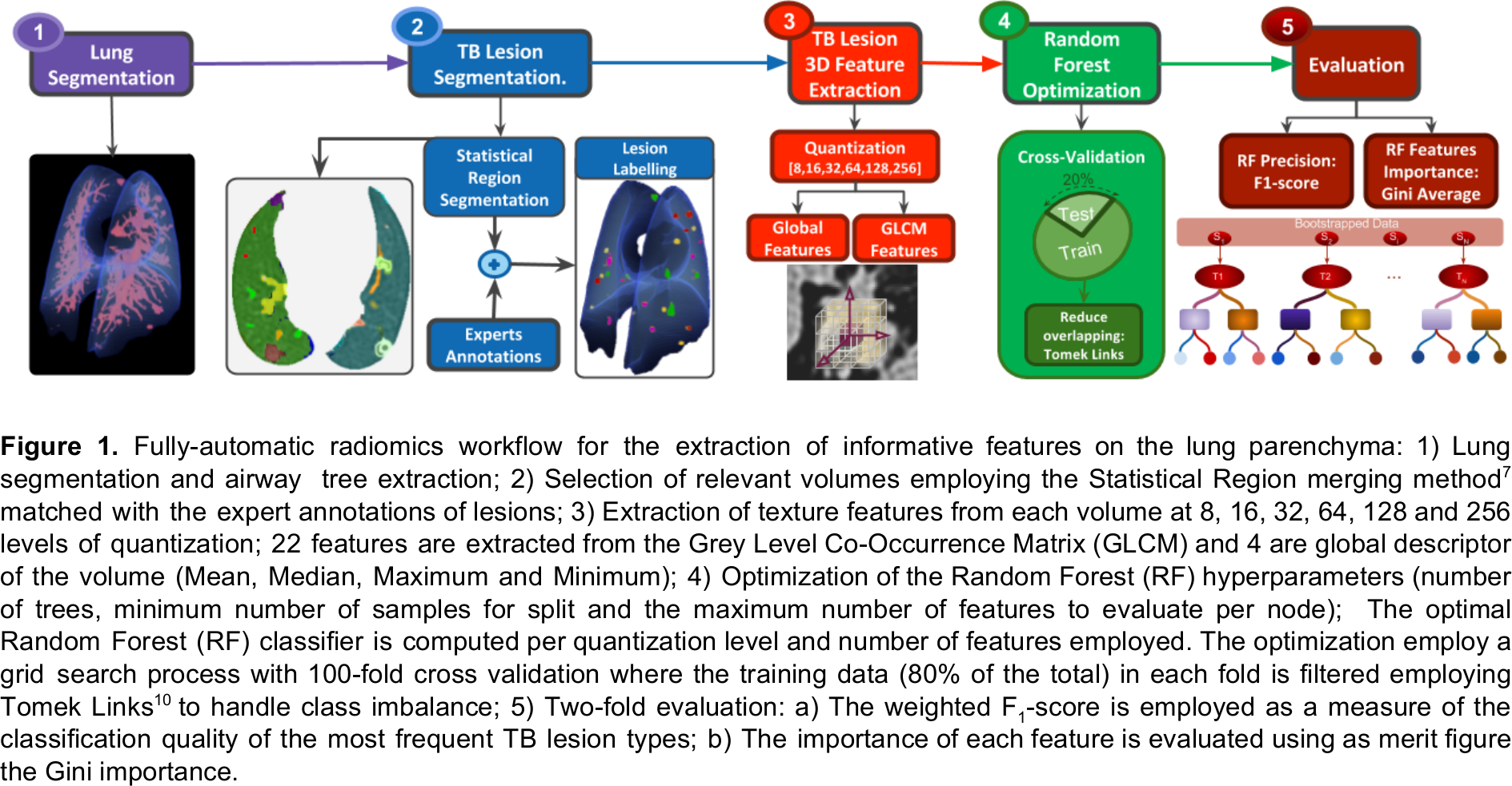 9d0b92d027534d Figure 1: Fully-automatic radiomics workflow for the extraction of  informative features on the lung