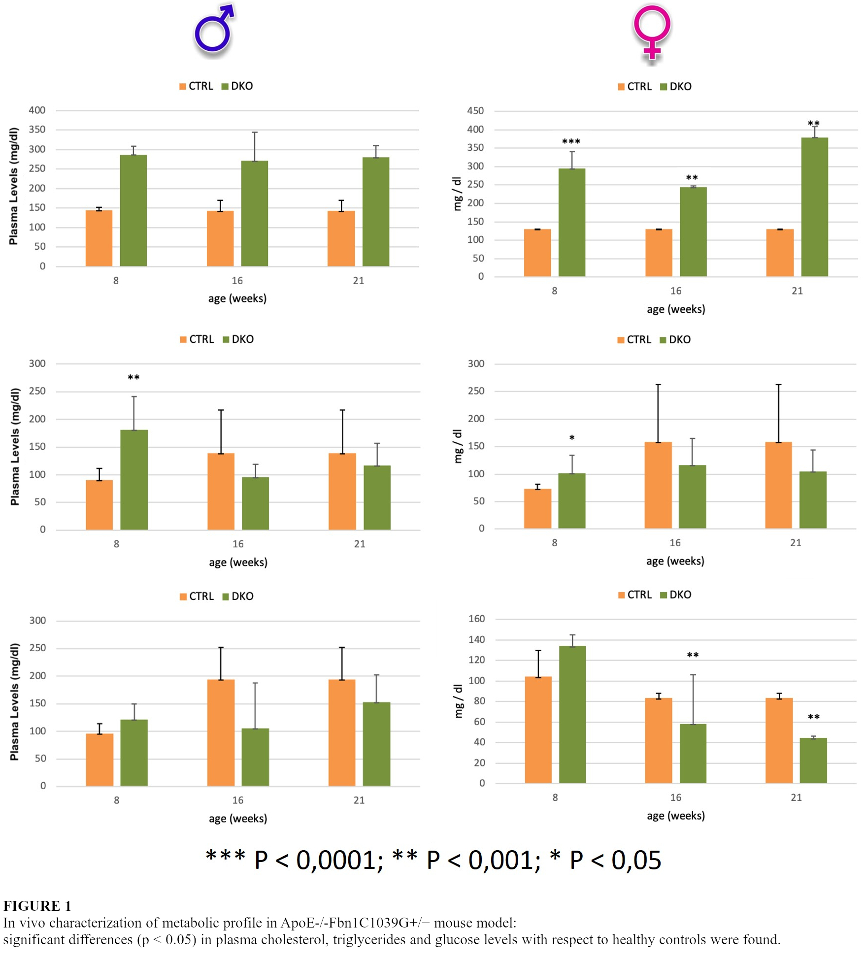 3fb60cb14c1 Figure 1 In vivo characterization of metabolic profile in  ApoE- -Fbn1C1039G+ - mouse model significant differences (p 0.05) in plasma  cholesterol