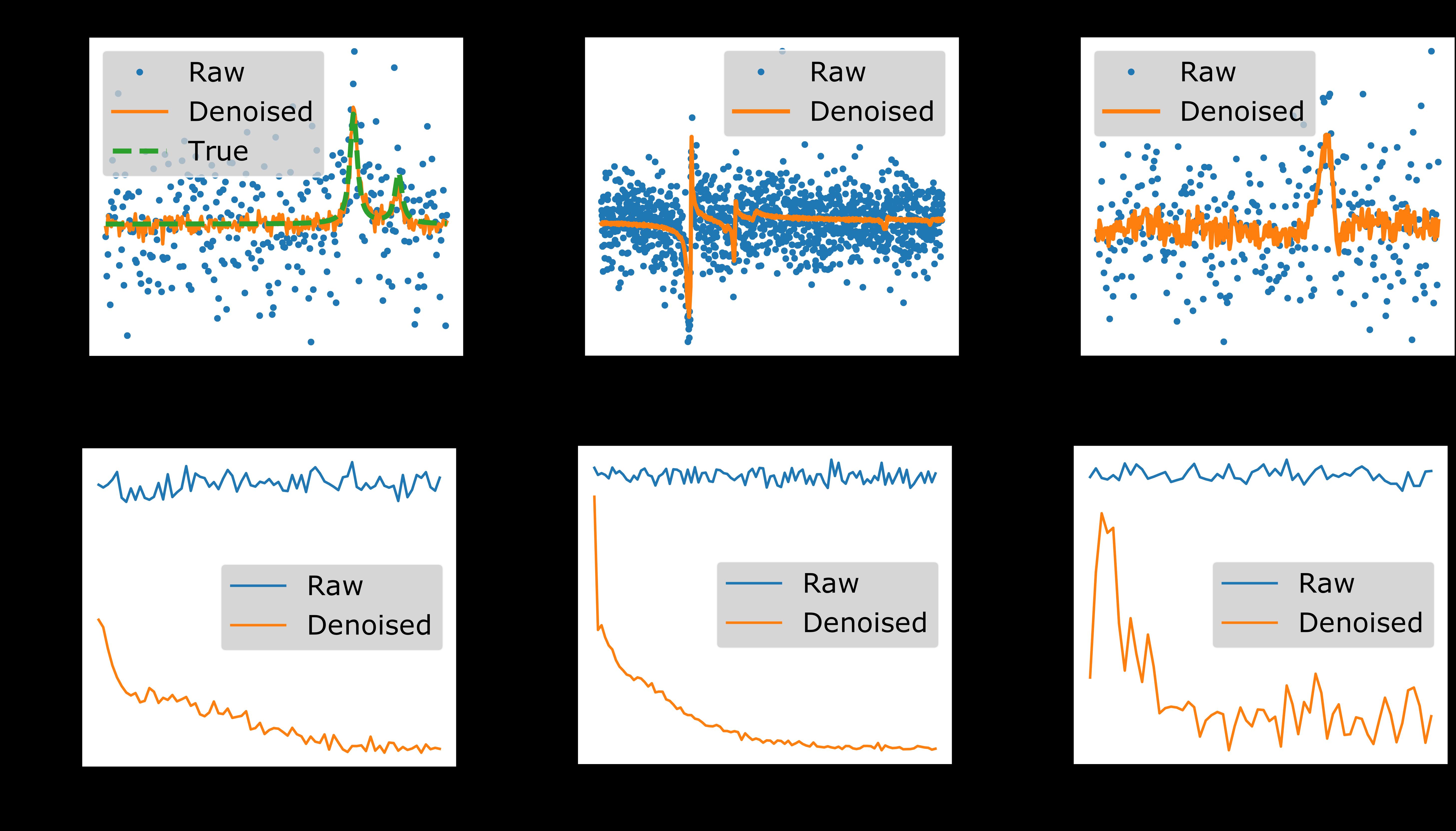 b174c3b1ad0 Fig.1  Effect of denoise alghorithem on different dataset